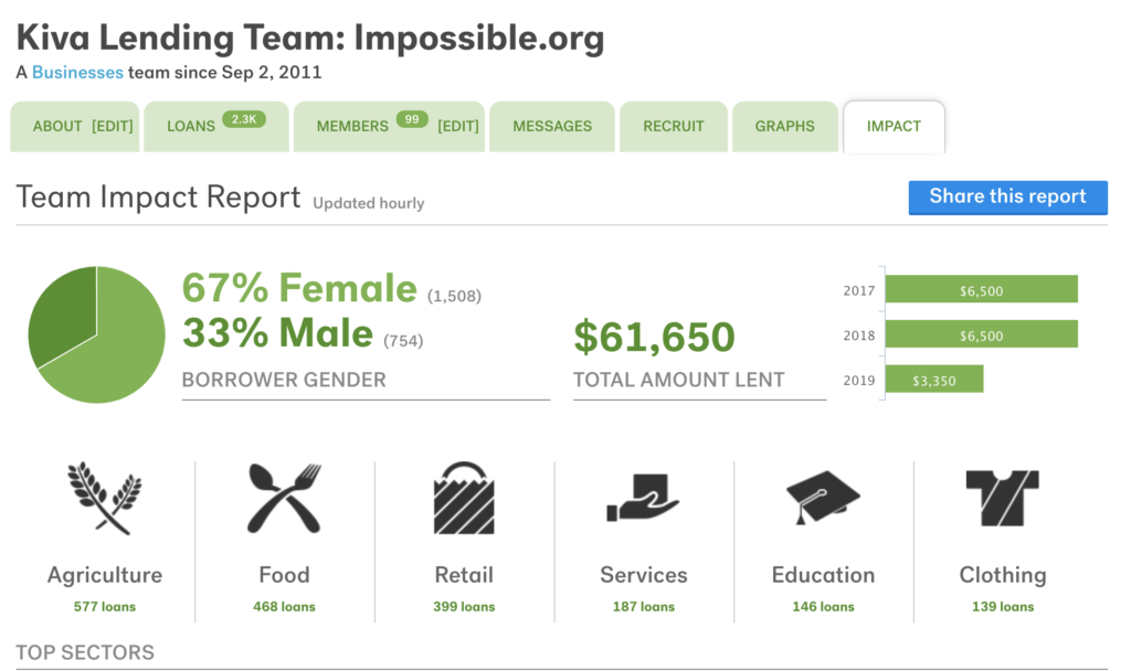 impossible.org-kiva-team
